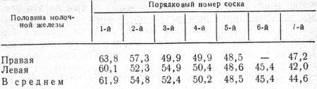 Средняя молочность различных долей молочной железы свиноматки за лактацию, кг
