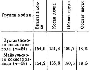 Средние промеры кобыл, выделенных для опытной работы