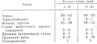 Таблица состав рационов для мясных гусят, %
