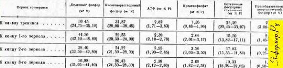 Изменения содержания некоторых органических фосфорных соединений по периодам тренировки