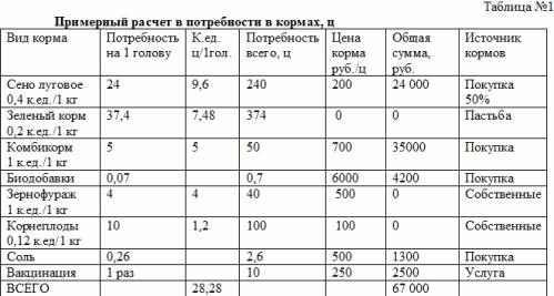 Бизнес-план «Откорм и реализация КРС»