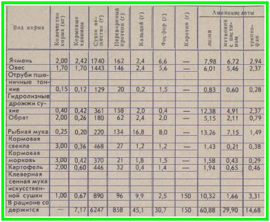 приблизительный рацион подсосной матки в возрасте до 2 лет живым весом 140-160 килограмм с 11 поросятами