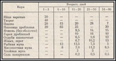 рационы для цесарят-бройлеров