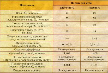 Физико-химические показатели меда
