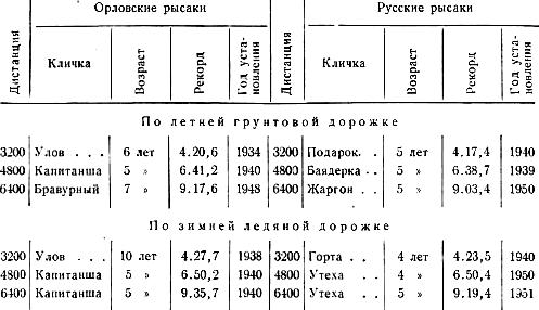 Таблица всесоюзных дистанционных рекордов