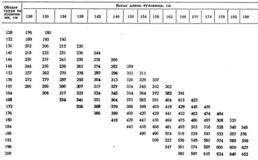 Определение живой массы крупного рогатого скота