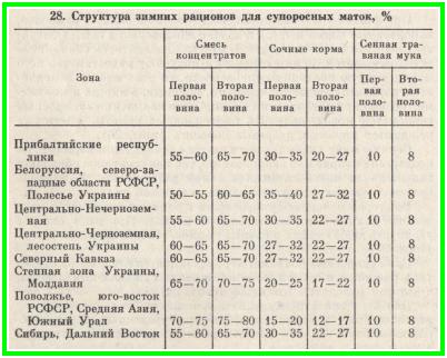 структура зимних рационов для супоросных свиноматок