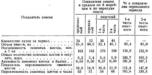 Влияние различного кормления жеребцов на качество их семени