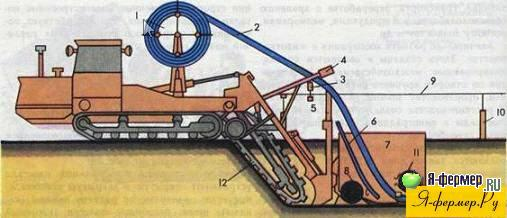 Схема дреноукладчика для прокладки пластмассовых труб