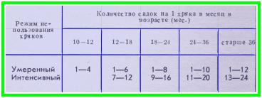 примерная норма использования хряков в течение месяца, таблица