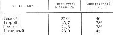 Таблица примерный состав стада и яйценоскость гусей