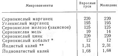 Таблица приблизительные нормы добавок солей микроэлементов в комбикорм гусей, граммы на 1 тонну комбикорма