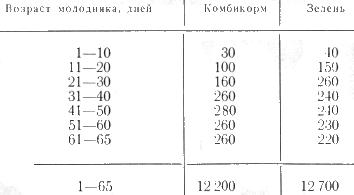 Таблица приблизительный расход комбикормов и зелени для гусят, грамм на голову в день
