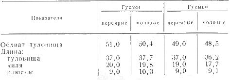 Таблица промеры гусей крупной серой породы, в сантиметрах