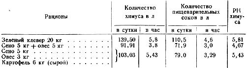 Размер эвакуации химуса и пищеварительных соков