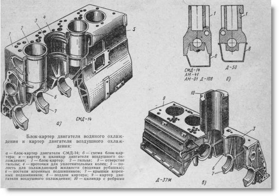 блок-картер тракторного  двигателя водяного охлаждения и картер двигателя воздушного охлаждения