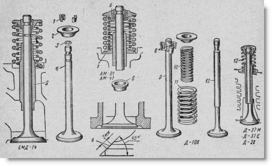 клапанный механизм в двигателе трактора