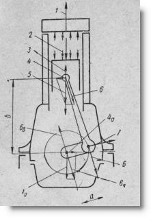схема сил и моментов в кривошипно-шатунном механизме трактора