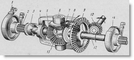 схема дифференциала трактора