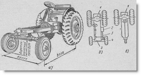типы ходовой части колесных тракторов