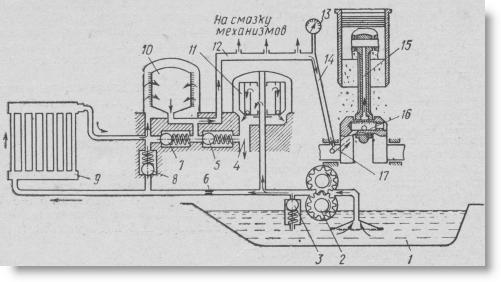 принципиальная схема комбинированной системы смазки тракторного двигателя