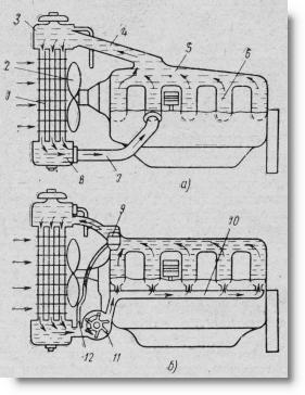 схема систем водяного охлаждения в тракторе