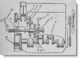 схема системы пуска трактора с вспомогательным (пусковым) бензиновым двигателем