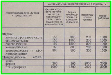 зооветеринарные разрывы между средними и мелкими фермами, таблица
