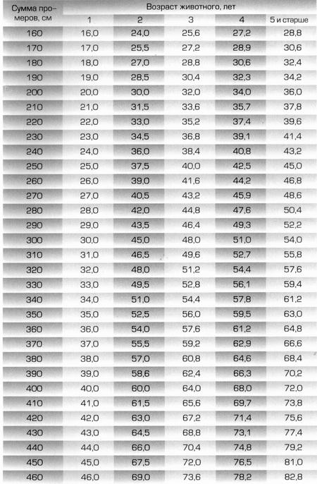 Таблица живой вес козы средней упитанности по двум промерам