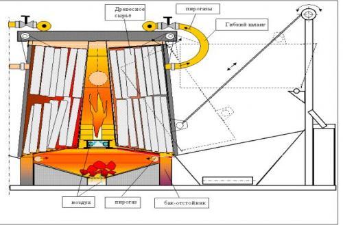 Производство древесного угля в фермерском хозяйстве