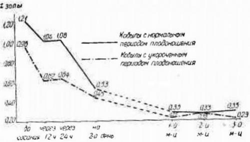 Состав кобыльего молозива и молока и взаимосвязь сроков плодоношения, график 2