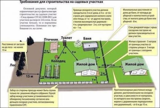 Расстояние между сооружениями и постройками на участке (нормативы).