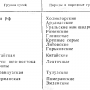 Происхождение, породы и породные группы гусей