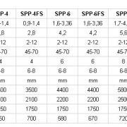 Сеялки для пропашных культур типа SPP технические характеристики