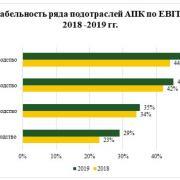Россельхозбанк проанализировал рентабельность АПК России в разрезе подотраслей по результатам 2019 года