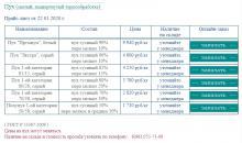 Цены на пух, перо от 22.01.2020 г.