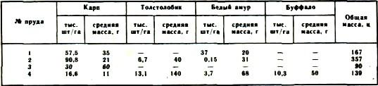 Результаты выращивания рыбопосадочного материала таблица