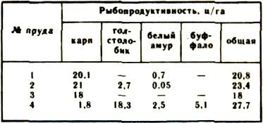 Результаты выращивания рыбопосадочного материала