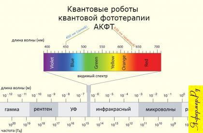 Спектр волн роботов квантовой фототерапии АКФТ